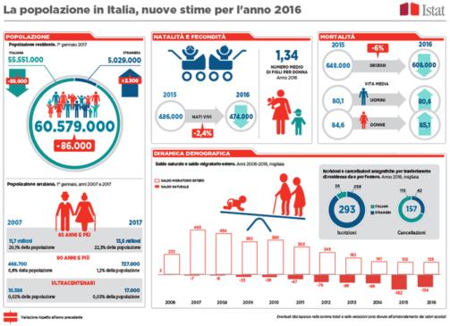 Italia crisi demografica Istat