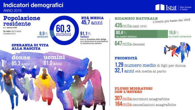 Italia popolazione crisi demografica