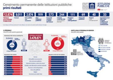 Italia Istat crisi demografica